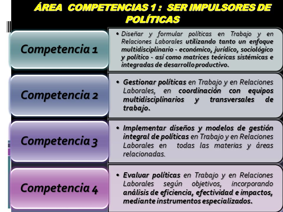 ÁREA COMPETENCIAS 1 : SER IMPULSORES DE POLÍTICAS