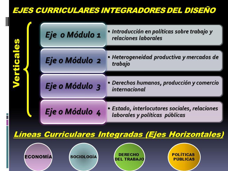 EJES CURRICULARES INTEGRADORES DEL DISEÑO