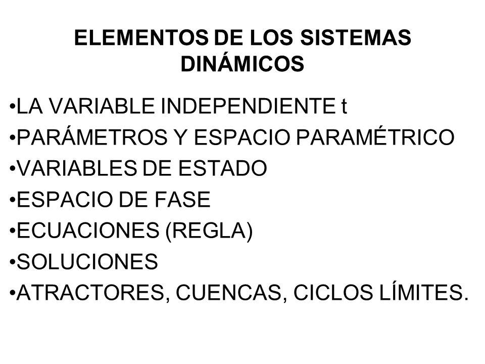 ELEMENTOS DE LOS SISTEMAS DINÁMICOS