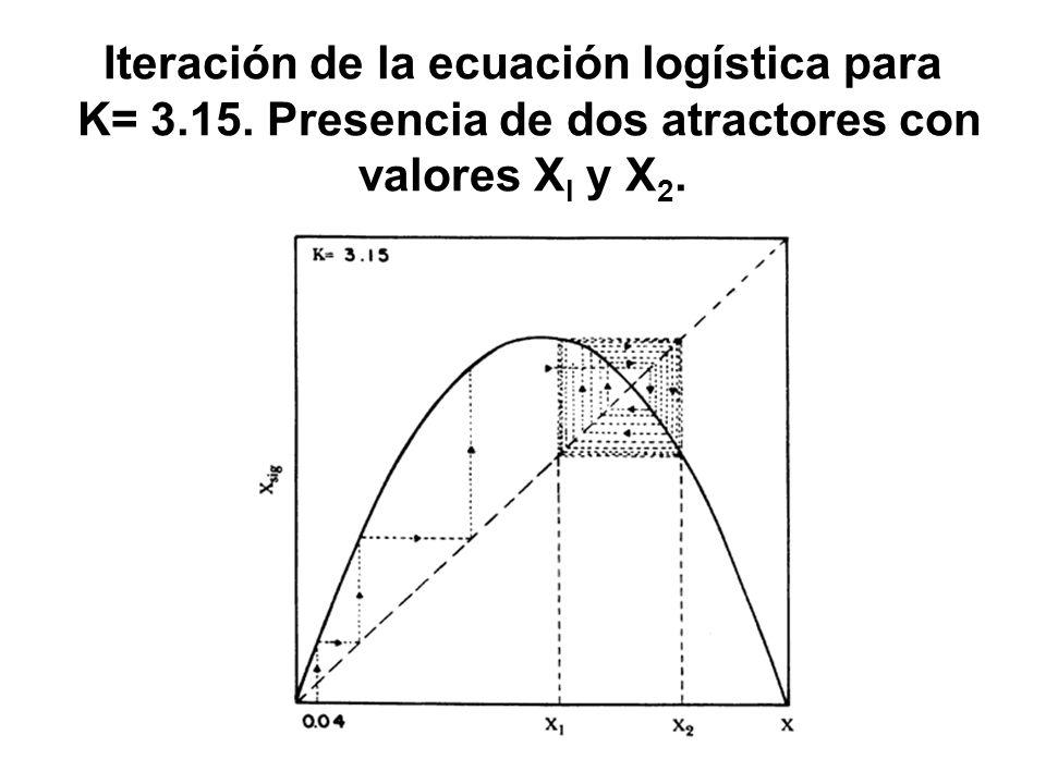 Iteración de la ecuación logística para K= 3. 15
