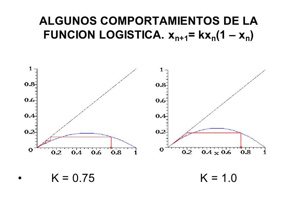 ALGUNOS COMPORTAMIENTOS DE LA FUNCION LOGISTICA. xn+1= kxn(1 – xn)