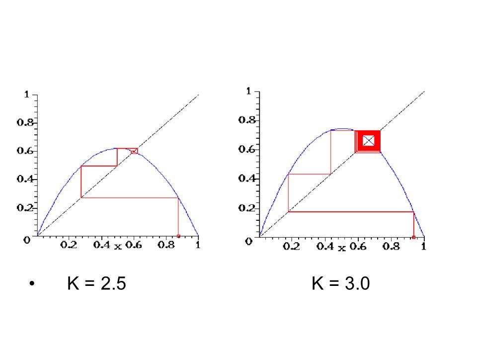 K = 2.5 K = 3.0