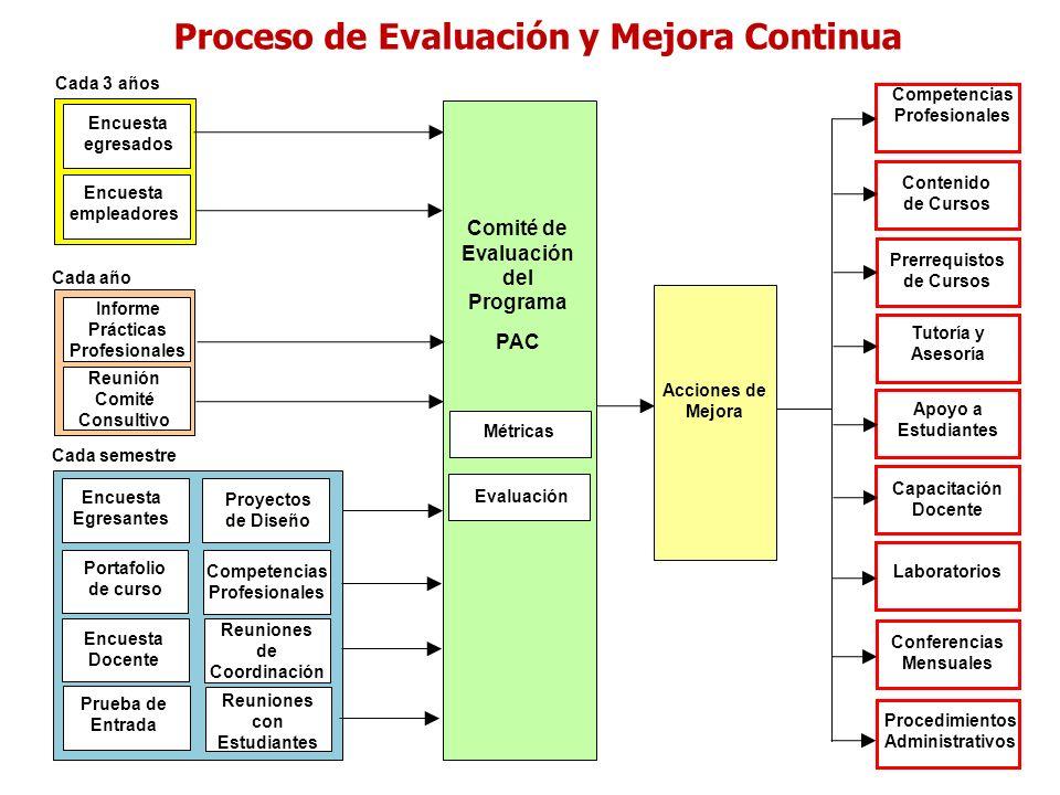 Proceso de Evaluación y Mejora Continua