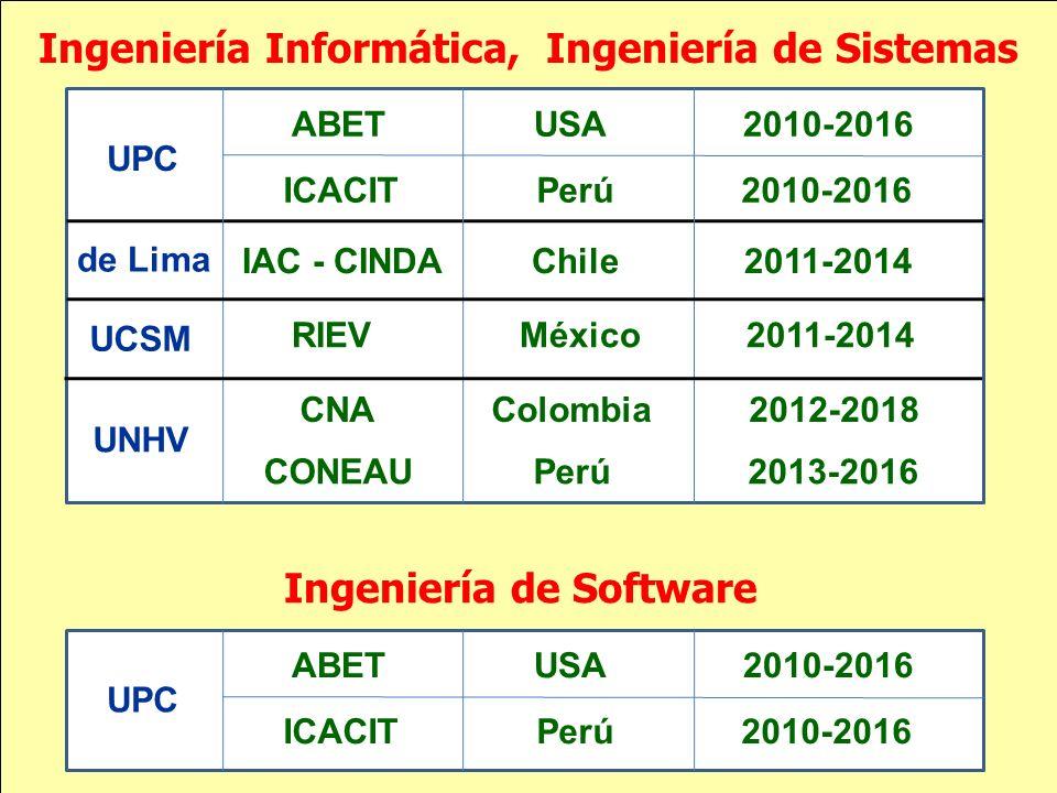 Ingeniería Informática, Ingeniería de Sistemas Ingeniería de Software