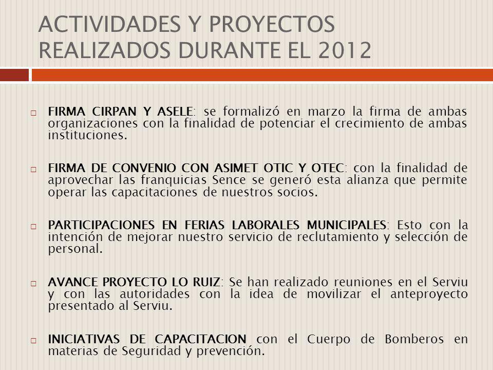 ACTIVIDADES Y PROYECTOS REALIZADOS DURANTE EL 2012