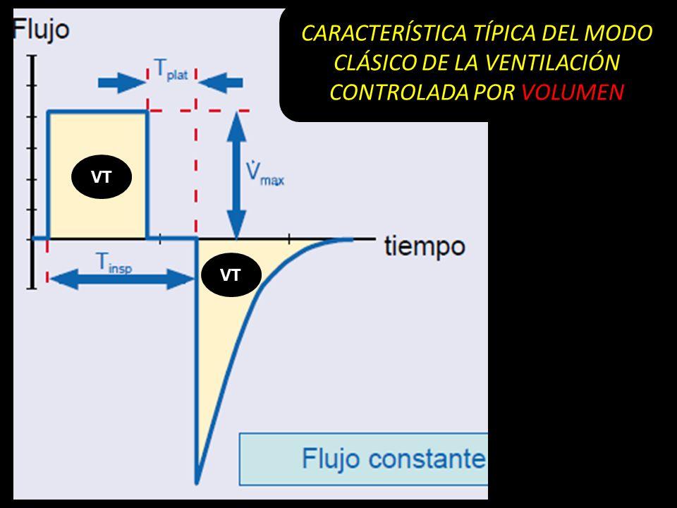 CARACTERÍSTICA TÍPICA DEL MODO CLÁSICO DE LA VENTILACIÓN CONTROLADA POR VOLUMEN
