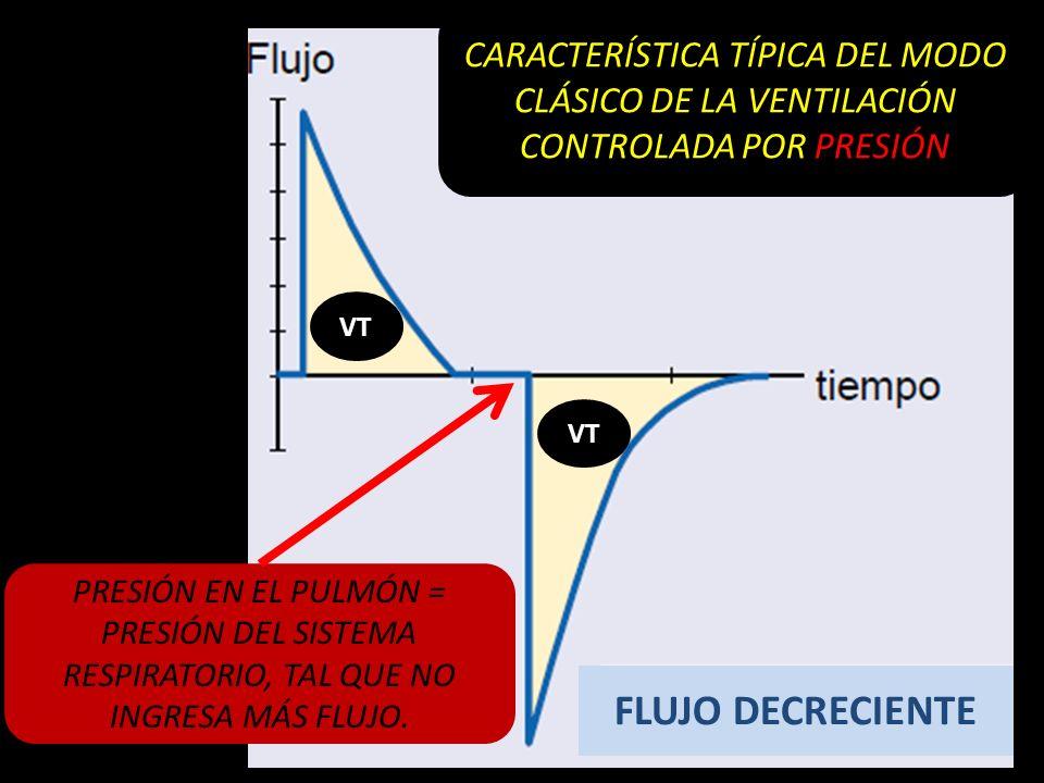 CARACTERÍSTICA TÍPICA DEL MODO CLÁSICO DE LA VENTILACIÓN CONTROLADA POR PRESIÓN