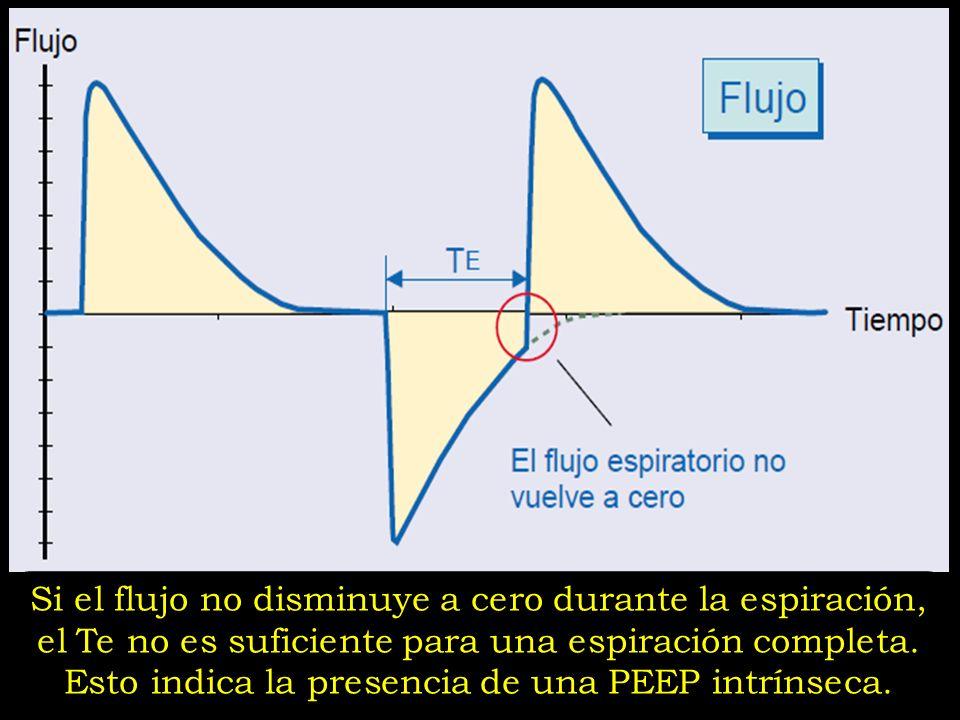 Si el flujo no disminuye a cero durante la espiración, el Te no es suficiente para una espiración completa.