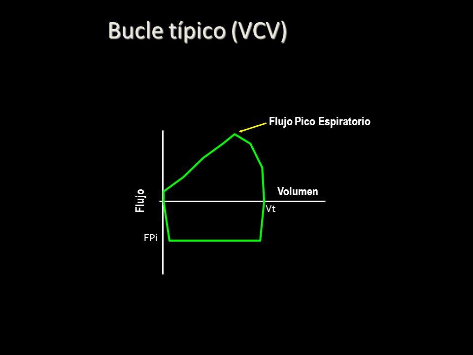 Bucle típico (VCV) Flujo Pico Espiratorio Volumen Flujo Vt FPi