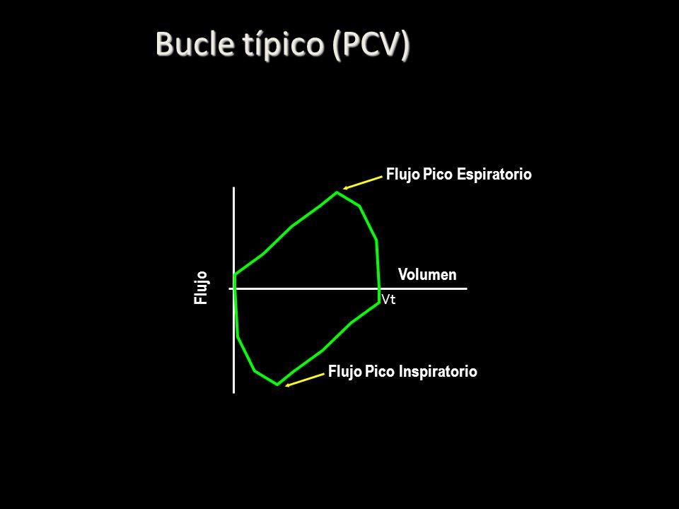 Bucle típico (PCV) Flujo Pico Espiratorio Volumen Flujo