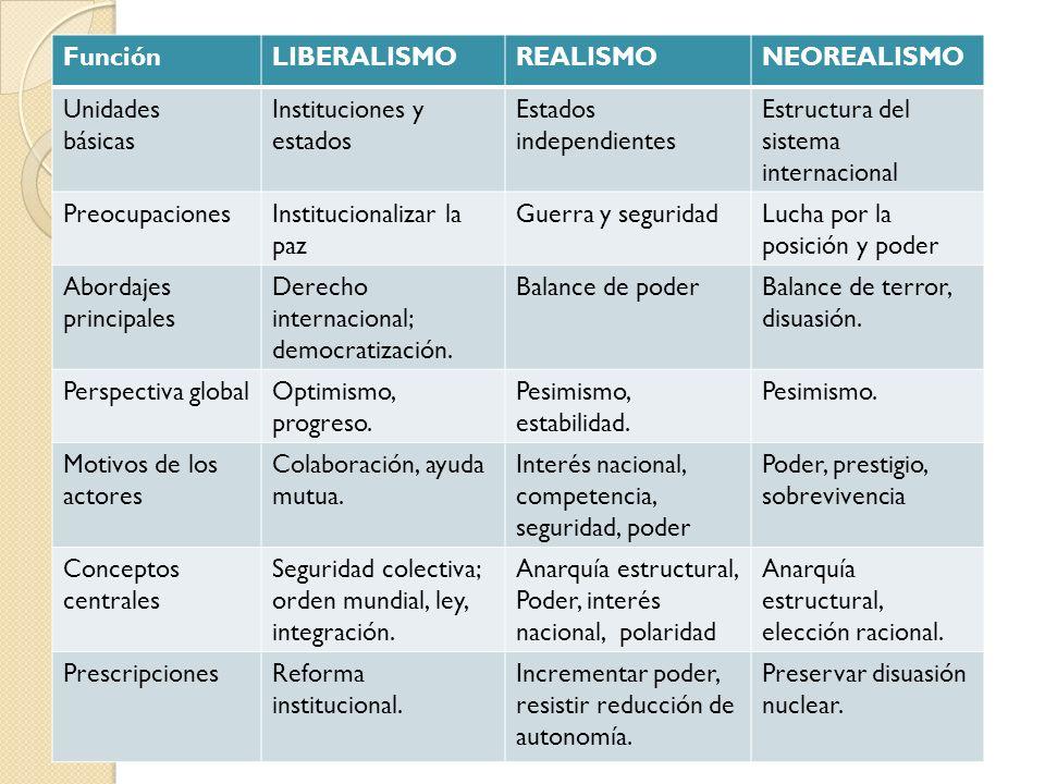 Función LIBERALISMO. REALISMO. NEOREALISMO. Unidades. básicas. Instituciones y estados. Estados independientes.