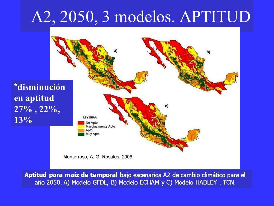 A2, 2050, 3 modelos. APTITUD *disminución en aptitud 27% , 22%, 13%