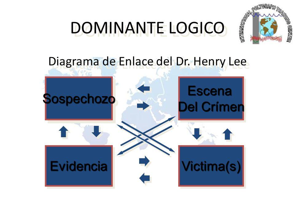 Diagrama de Enlace del Dr. Henry Lee