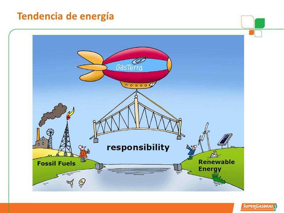 Tendencia de energía Gás Terra