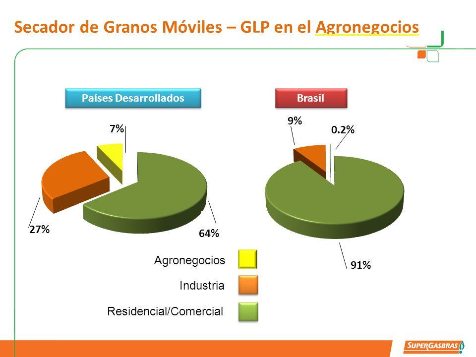 Secador de Granos Móviles – GLP en el Agronegocios