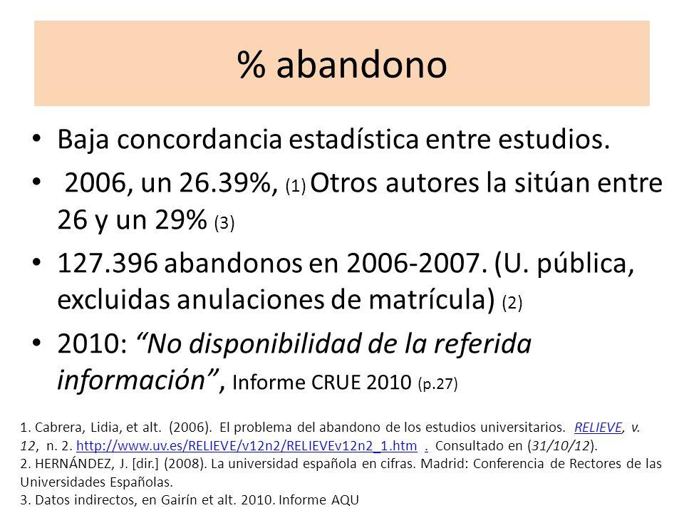% abandono Baja concordancia estadística entre estudios.