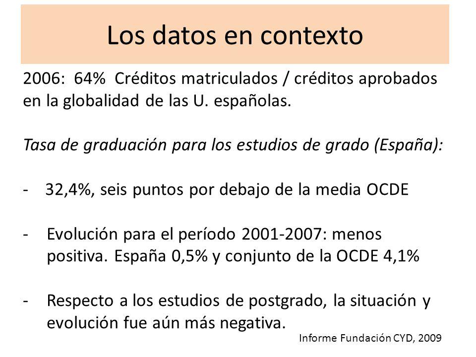 Los datos en contexto 2006: 64% Créditos matriculados / créditos aprobados en la globalidad de las U. españolas.