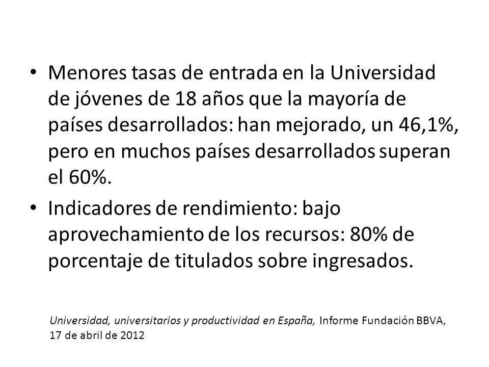 Menores tasas de entrada en la Universidad de jóvenes de 18 años que la mayoría de países desarrollados: han mejorado, un 46,1%, pero en muchos países desarrollados superan el 60%.