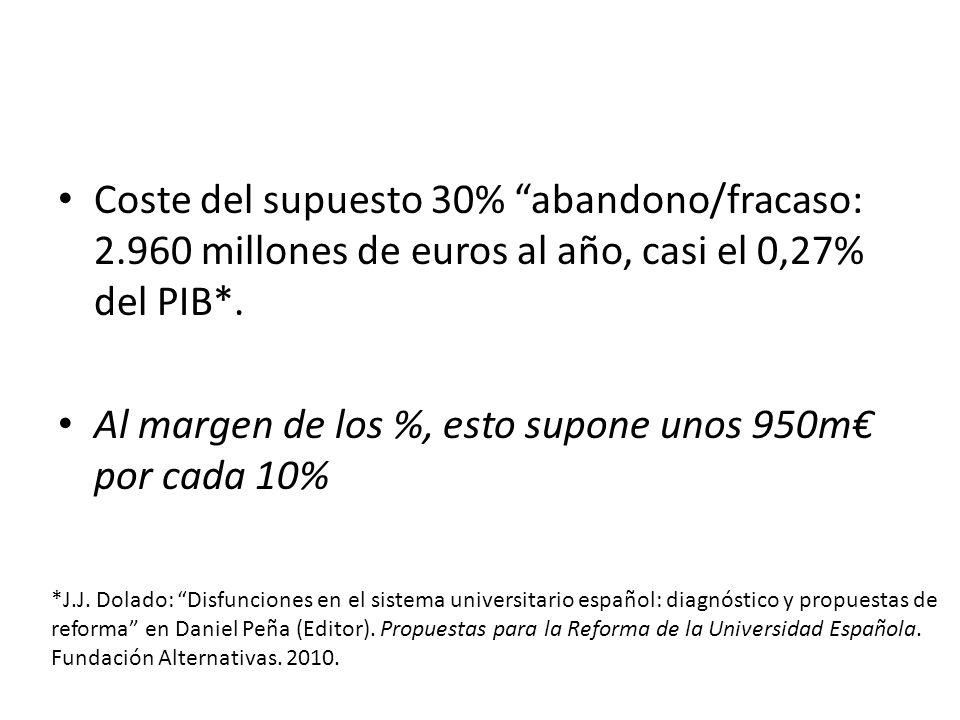 Al margen de los %, esto supone unos 950m€ por cada 10%