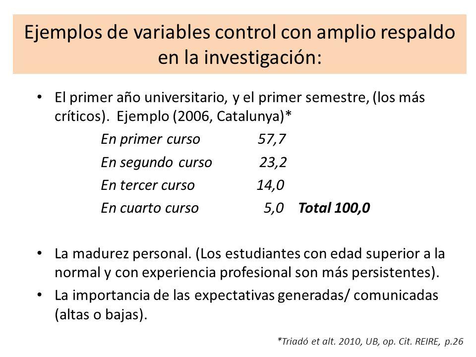 Ejemplos de variables control con amplio respaldo en la investigación: