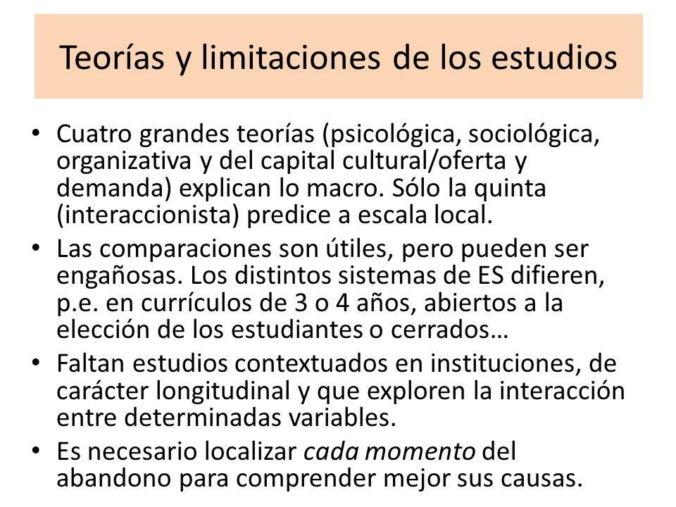 Teorías y limitaciones de los estudios