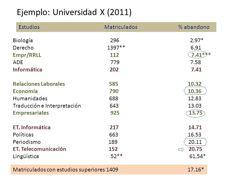 Ejemplo: Universidad X (2011)