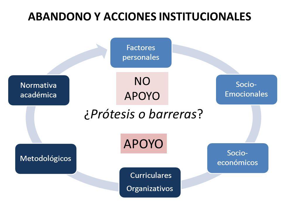 ¿Prótesis o barreras APOYO ABANDONO Y ACCIONES INSTITUCIONALES NO