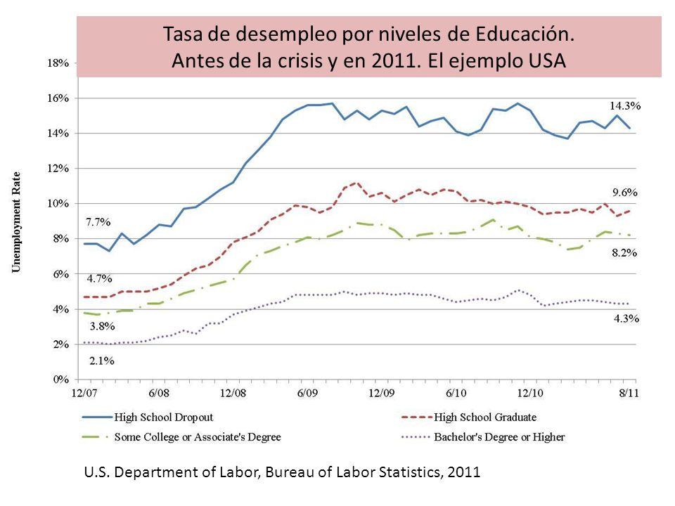 Tasa de desempleo por niveles de Educación.