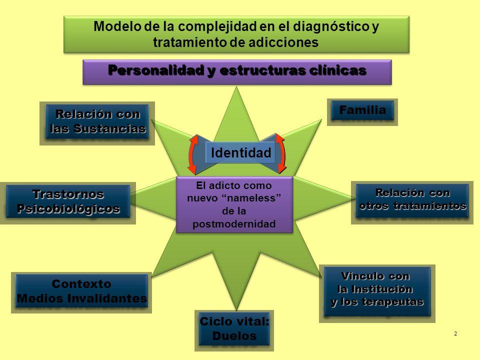 Personalidad y estructuras clínicas El adicto como nuevo nameless