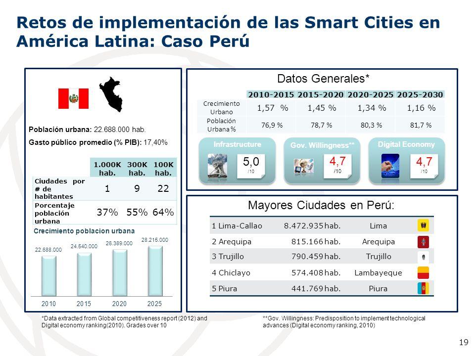 Mayores Ciudades en Perú: