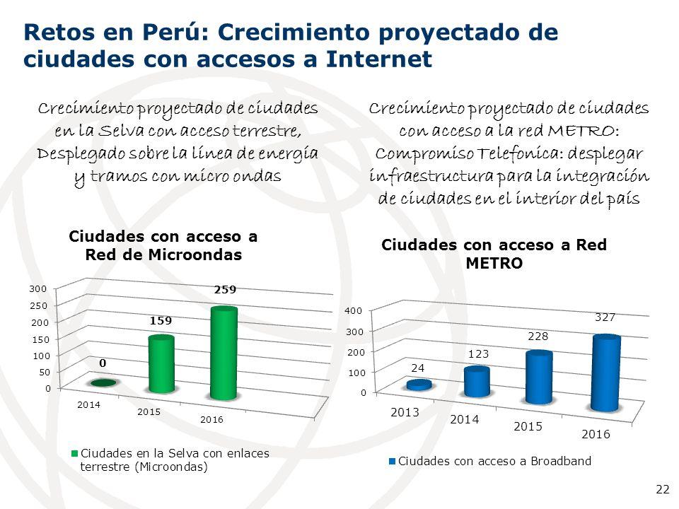 Retos en Perú: Crecimiento proyectado de ciudades con accesos a Internet