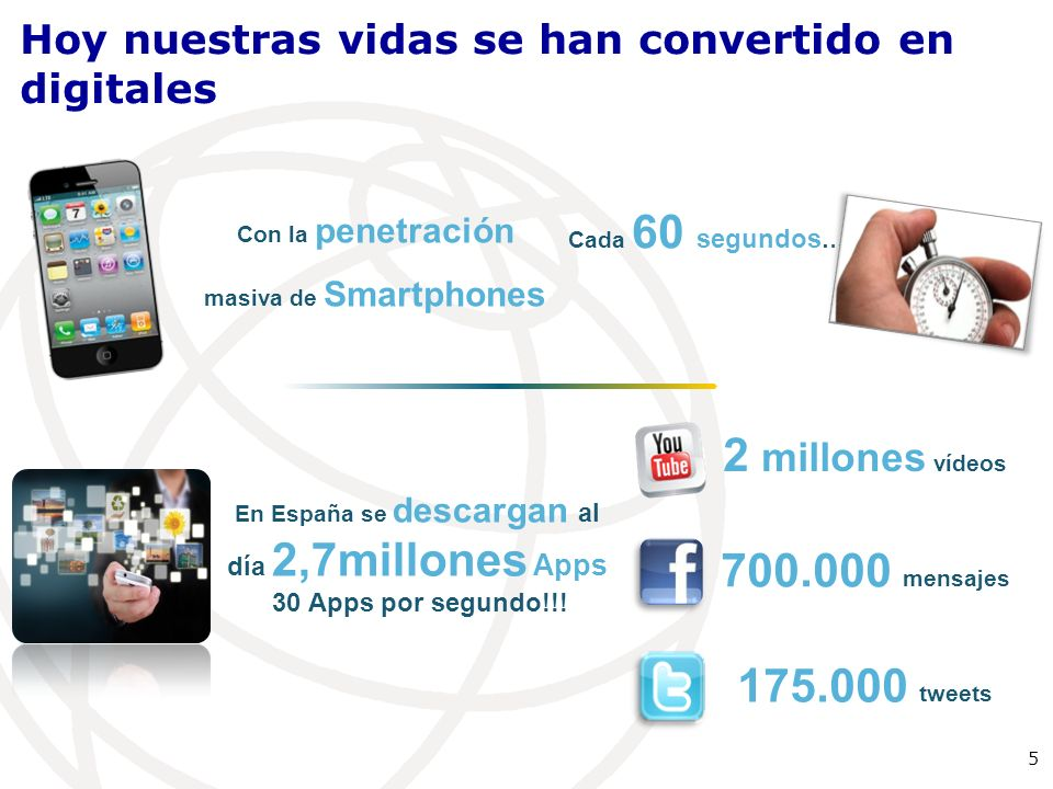 2 millones vídeos 700.000 mensajes 175.000 tweets