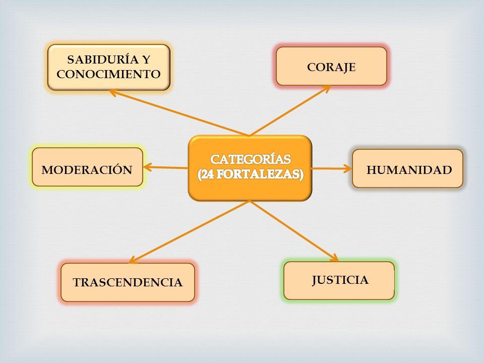 SABIDURÍA Y CONOCIMIENTO. CORAJE. CATEGORÍAS. (24 FORTALEZAS) MODERACIÓN. HUMANIDAD. TRASCENDENCIA.