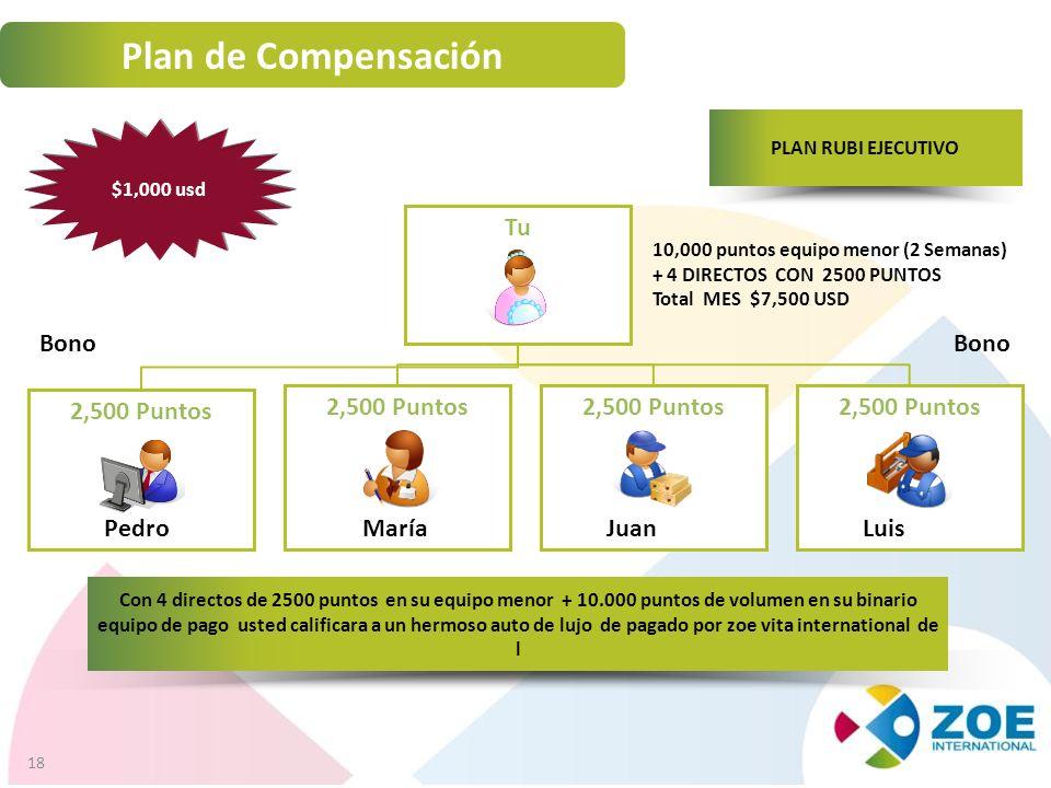 Plan de Compensación Tu Bono Bono 2,500 Puntos 2,500 Puntos