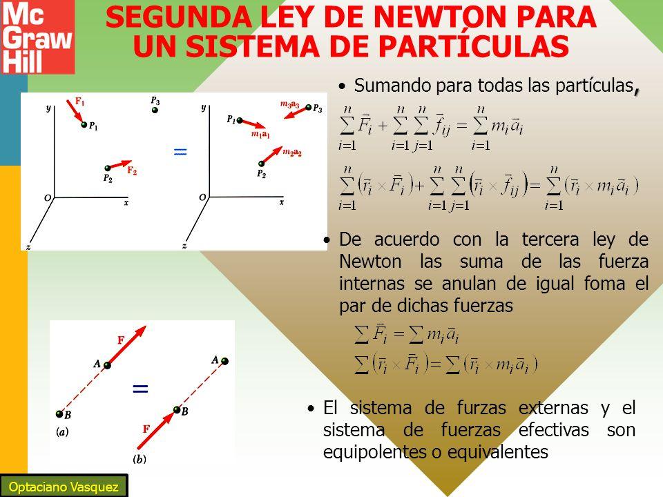 SEGUNDA LEY DE NEWTON PARA UN SISTEMA DE PARTÍCULAS