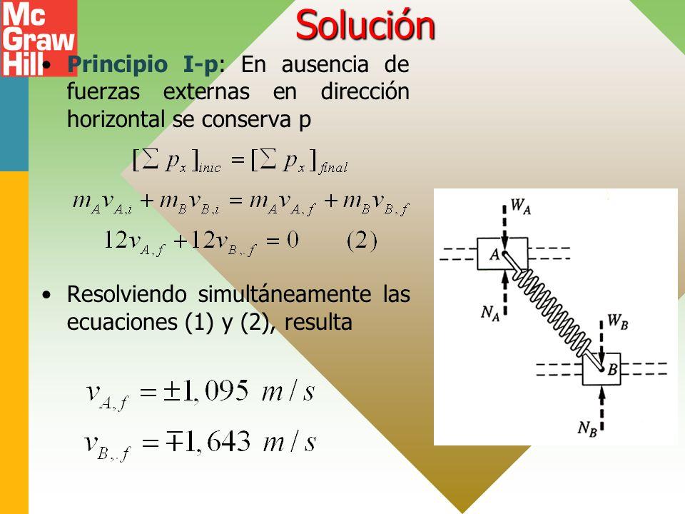 Solución Principio I-p: En ausencia de fuerzas externas en dirección horizontal se conserva p.