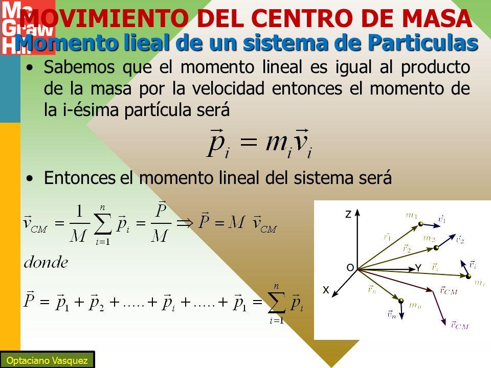 MOVIMIENTO DEL CENTRO DE MASA Momento lieal de un sistema de Particulas