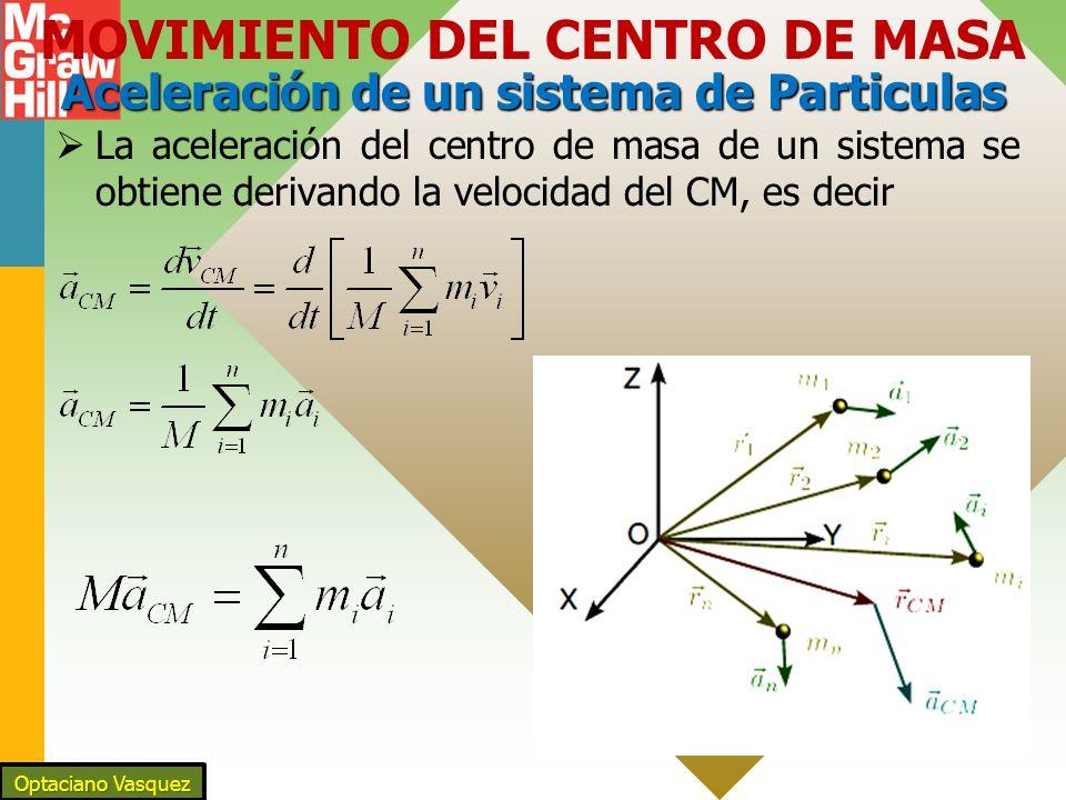 MOVIMIENTO DEL CENTRO DE MASA Aceleración de un sistema de Particulas