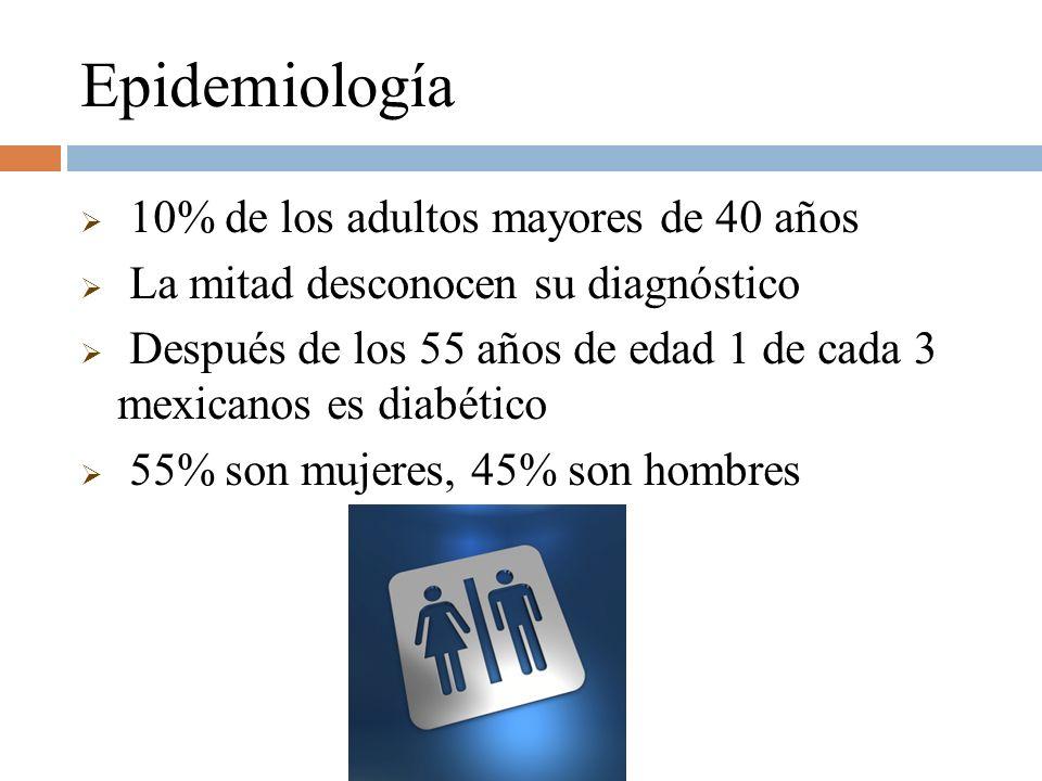 Epidemiología 10% de los adultos mayores de 40 años