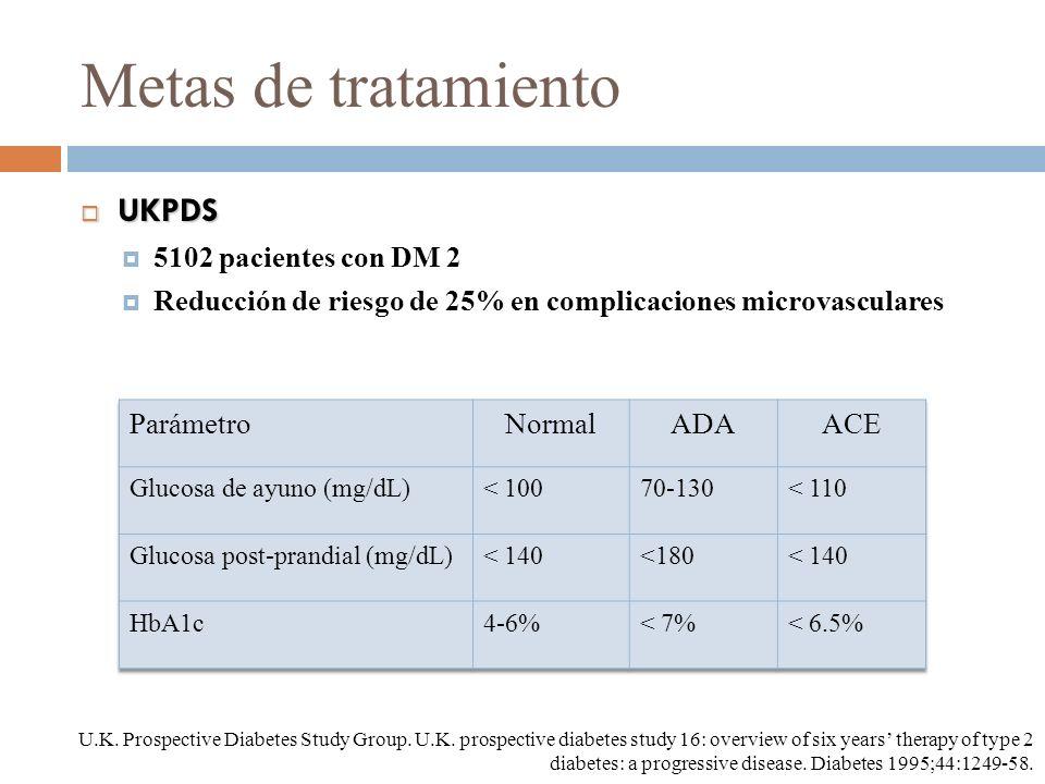 Metas de tratamiento UKPDS 5102 pacientes con DM 2