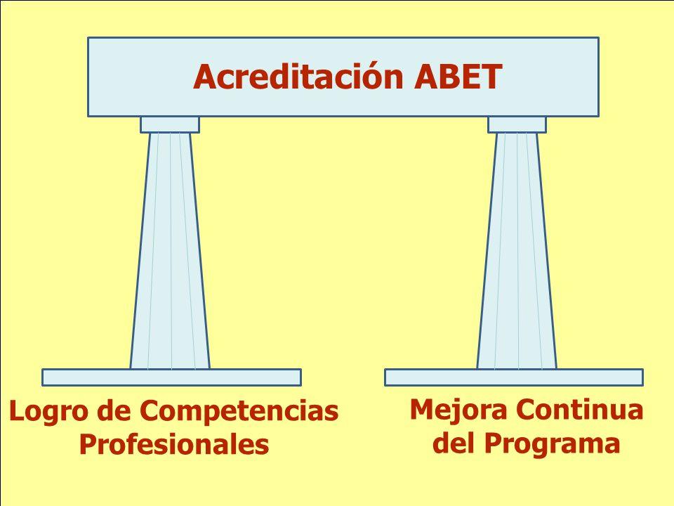 Logro de Competencias Profesionales Mejora Continua del Programa