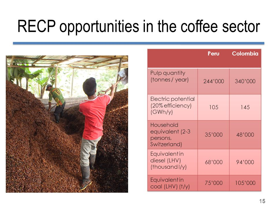RECP opportunities in the coffee sector