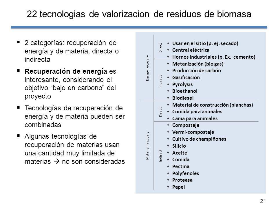 22 tecnologias de valorizacion de residuos de biomasa