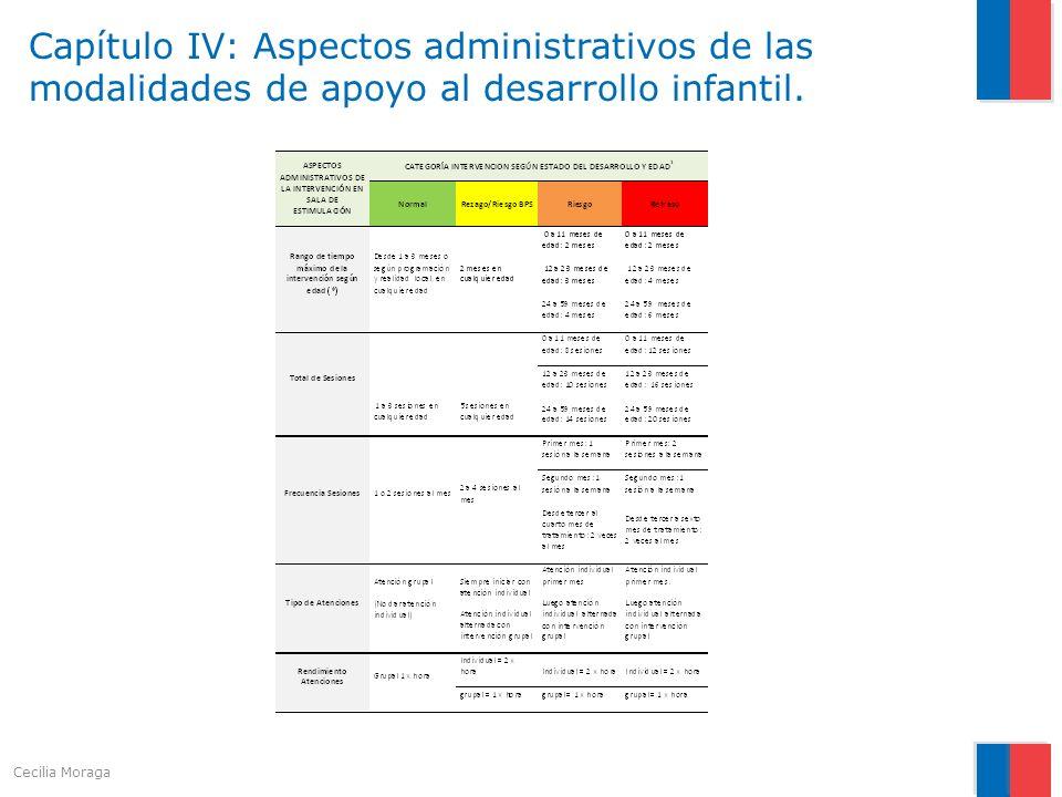 Capítulo IV: Aspectos administrativos de las modalidades de apoyo al desarrollo infantil.