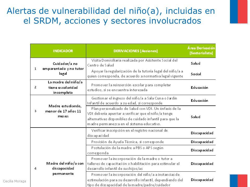 Alertas de vulnerabilidad del niño(a), incluidas en el SRDM, acciones y sectores involucrados