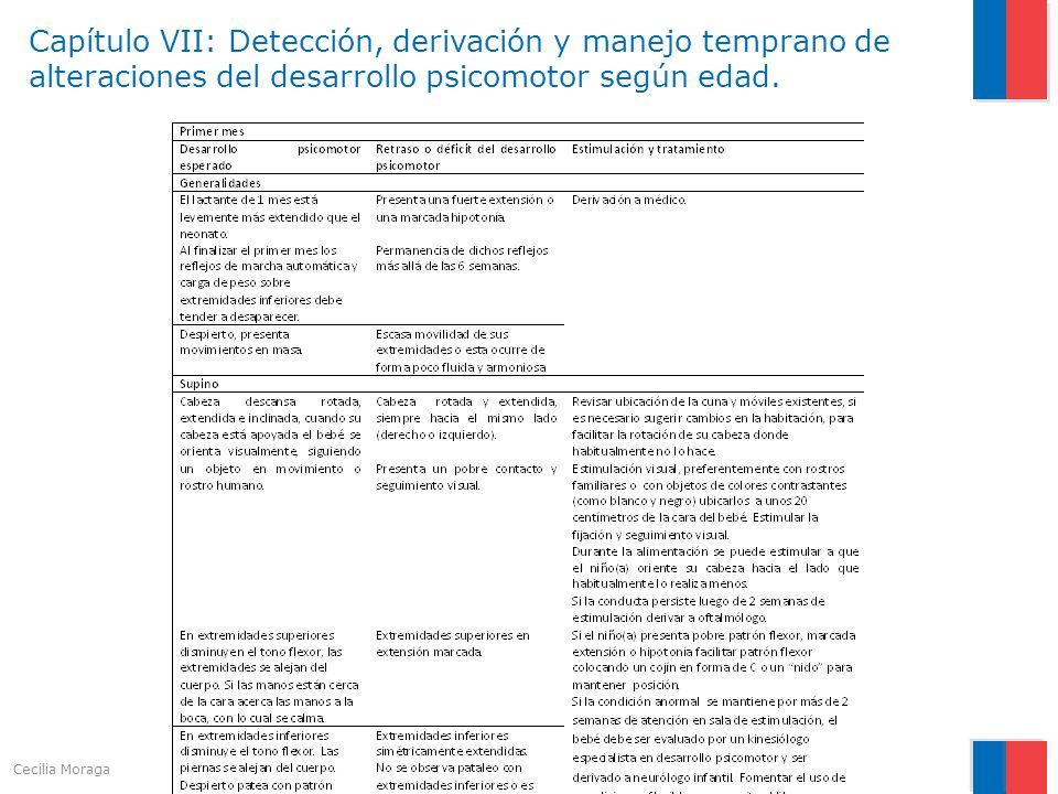 Capítulo VII: Detección, derivación y manejo temprano de alteraciones del desarrollo psicomotor según edad.