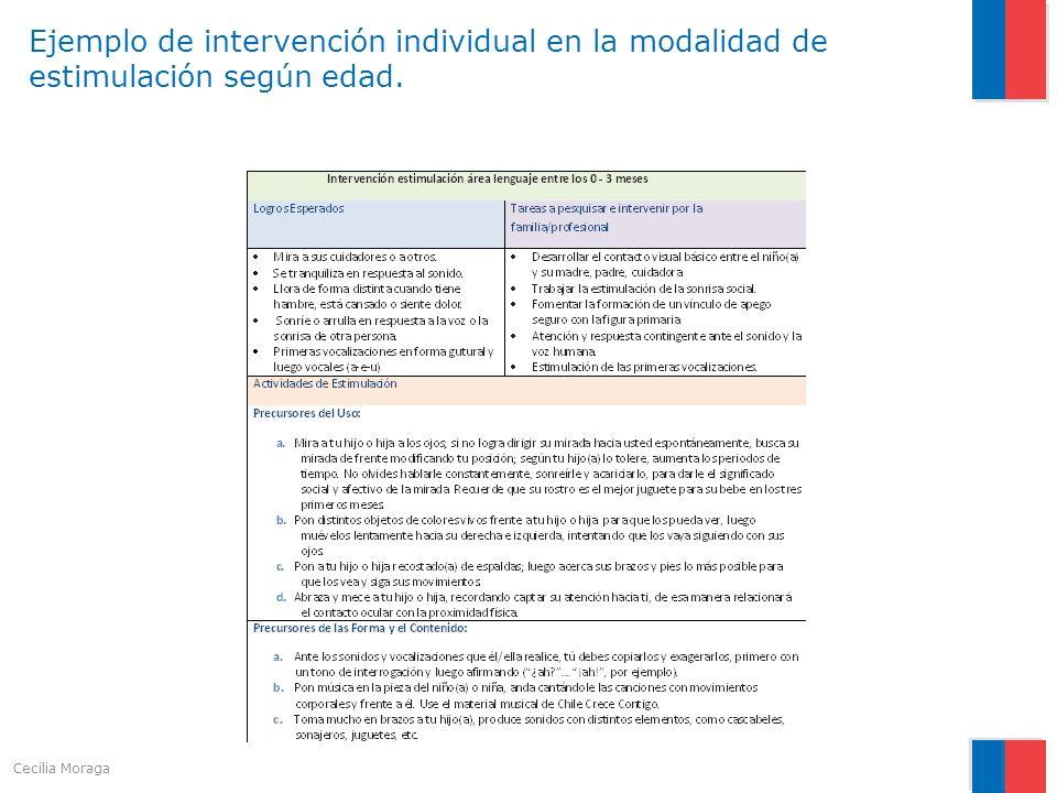 Ejemplo de intervención individual en la modalidad de estimulación según edad.