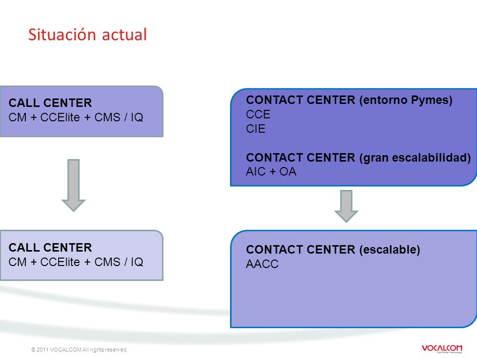 Situación actual CONTACT CENTER (entorno Pymes) CALL CENTER CCE