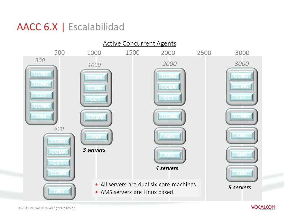 AACC 6.X | Escalabilidad Active Concurrent Agents 500 1000 1500 2000
