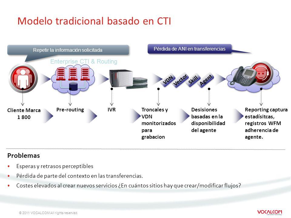 Modelo tradicional basado en CTI